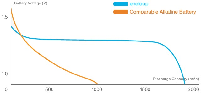 Eneloop Voltage Decrease